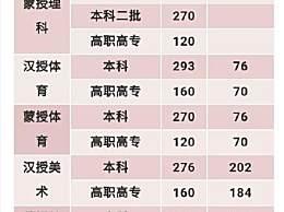 2020内蒙古高考分数线出炉