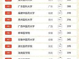 医药类大学排名2020最新!2020中国医药类大学排名名单一览(实时)
