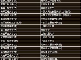 2020提前批大学名单最新!2020中国大学排名及招生院校