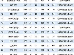 2020中国大学排名前100名!全国大学排名2020最新