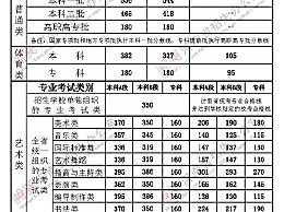 2020河南高考分数线是多少?一本文科556分理科544分