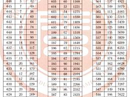 福建2020高考一分一段表公布