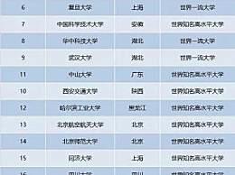 2020中国双一流大学名单最新