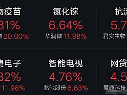 全球股市7月29日最新消息