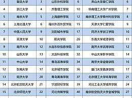 全国大学排名2020最新(持续更新) 中国大学排名前100名