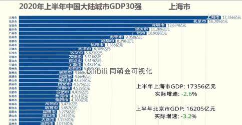 """gdp偏高是什么意思_""""中国GDP单季超过美国""""?别被""""错误""""的计算方式带偏了节奏"""