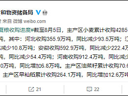 小麦收购同比减少938.3万吨