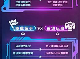 中国电竞用户规模达4.84亿人