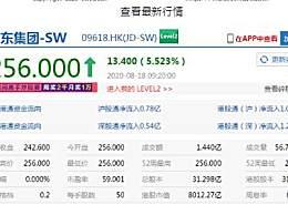 京东市值突破8000亿港元