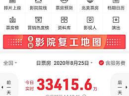 七夕节单日票房已达3.3亿元