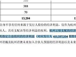 马云将捐6.1亿股蚂蚁股份做公益