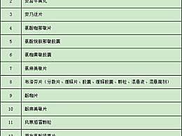 广东购买43种退热类药需实名登记 这些退烧药是不是很熟悉