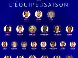 欧冠23人最佳阵容