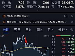 TCL大股东误操作卖出500万股