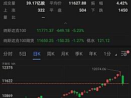 """美国芯片股暴跌1000亿美元 甩锅中国半导体""""威胁"""""""