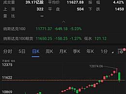 美国芯片股暴跌1000亿美元 美股三大指数集体暴跌