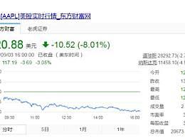 苹果市值一天蒸发1.23万亿元
