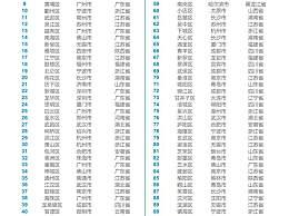 2020年中国百强区榜单