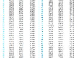 2020年中国百强区榜单公布