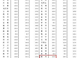 8月70城房价稳中略涨