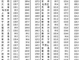 27城二手房价格跌回一年前:环北京城市下滑明显 黑龙江下跌幅度最
