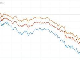 美股三大指数集体重挫