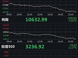 美股大跌:道指重挫500余点