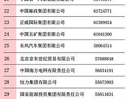 2020中国企业500强榜单发布