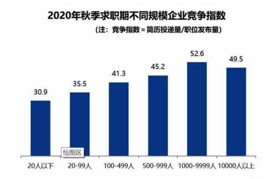 2020秋招平均月薪8688元