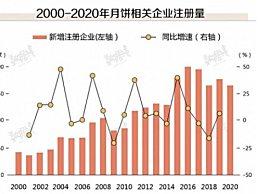 中国人一年能送近14亿个月饼