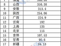 25省份发布国庆假期旅游收入 6省份接待游客均超5000万