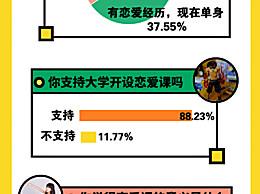近9成大学生支持学校开恋爱课