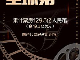 中国电影票房超北美成全球第一!累计票房达129.5亿人民币