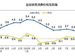 9月猪肉价格同比上涨25.5%
