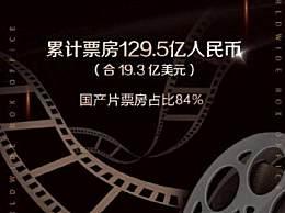 中国电影票房超北美成全球第一 累计票房达129.5亿人民币