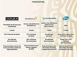 康希诺获墨西哥3500万剂订单