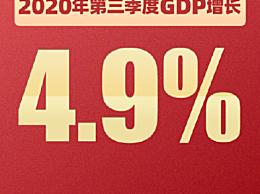 2020三季度GDP增长4.9%