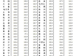 9月70城房价出炉:一线城市新房价格同比涨3.9%