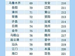中国城市竞争力排名出炉 深港沪是综合经济竞争力前三强