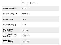 iPhone12连5G耗电快