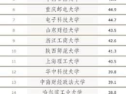 中国高校单身率排行榜出炉 你们学校上榜了吗