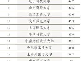 中国高校单身率排行榜