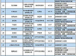 上海迪士尼等131款APP侵害用户权益