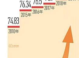 中国人均预期寿命增加近1岁