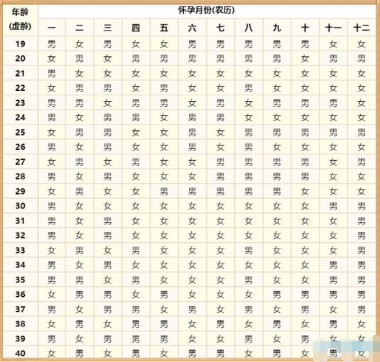 【路多看】2021年生男生女清宫图表最准确版 2021年生男生女清宫表对照表
