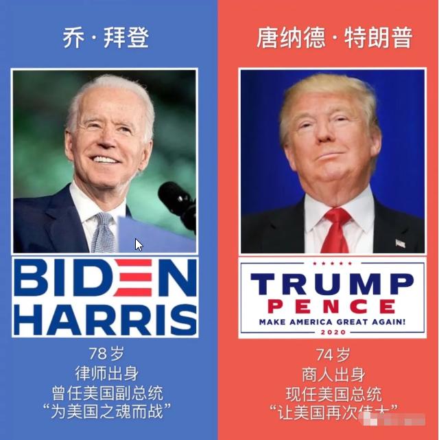 【路多看】2020年美国大选谁会成为下一届美国总统?2020年美国大选谁的赢面更大?