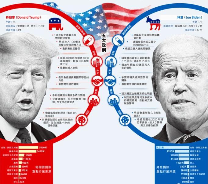 【路多看】2020美国大选公布结果时间具体日期 2020美国大选结果预测谁获胜
