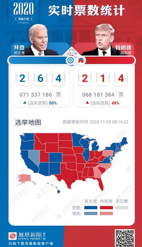 【路多看】2020美国大选最新消息 美国大选最新票数统计