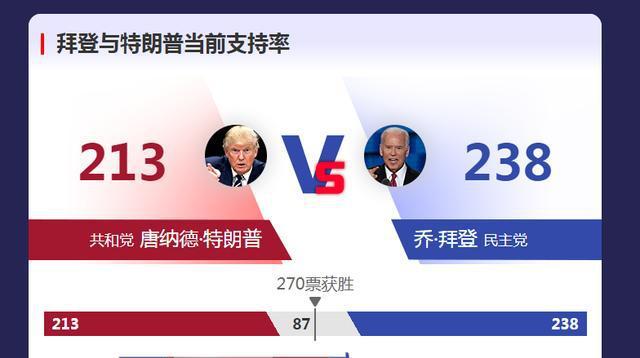 【路多看】2020年美国大选结果公布时间日期 2020年美国大选公布总统日期