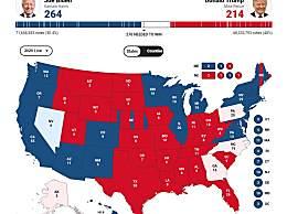 2020年美国大选实时票数统计更新